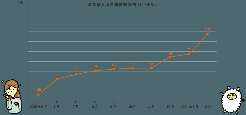 ガス輸入原料費調整価格のグラフ